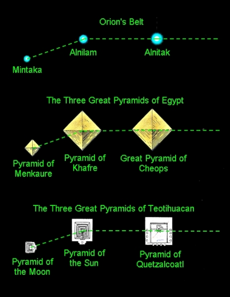 Pyramids In Egypt Map.Egyptian Star Map