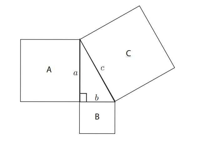 Figure 2. A right-angled triangle with squares drawn on each side.