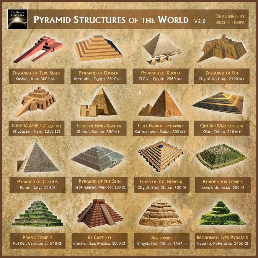 An Illustration of different Pyramids around the globe