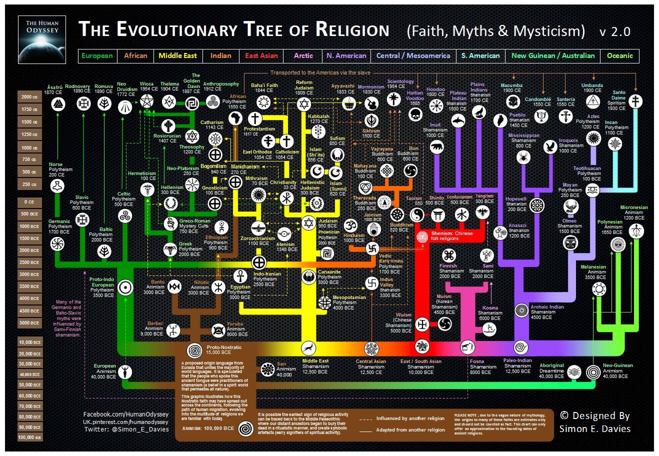 The Evolutionary Tree Of Religion