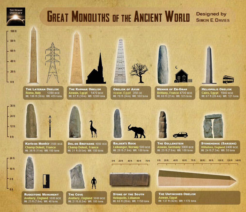 14 Massive Monoliths Of The Ancient World 474613_326925390766384_777372104_o