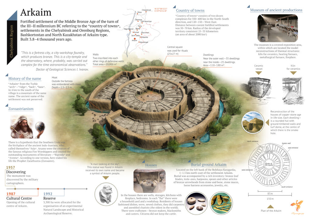 An infographic of Arkaim