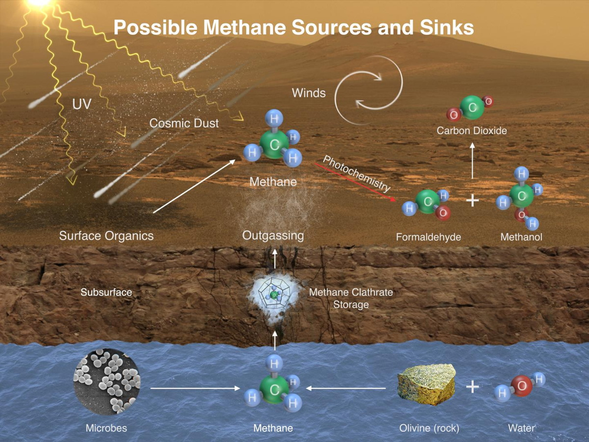 mars-methane-sources-sinks