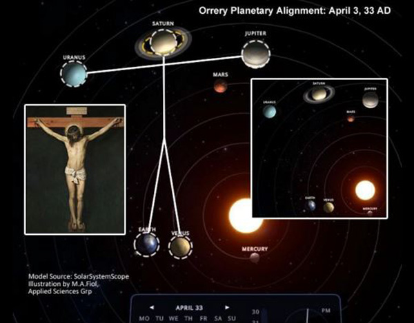 Planets - Jesus - Alignment