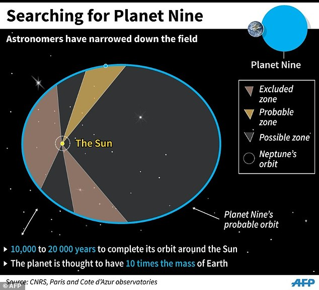 48xCY3ZOwy98f727061305092095-3460823-Astronomers_expect_it_would_take_years_to_find_Planet_Nine_if_it-a-2_1456309093520