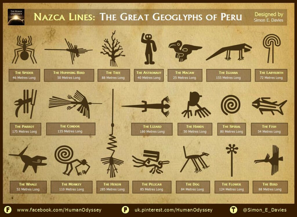 A message to the gods? Massive Geoglyphs around the world 12719613_840256409433277_3394083444434901436_o-1024x747