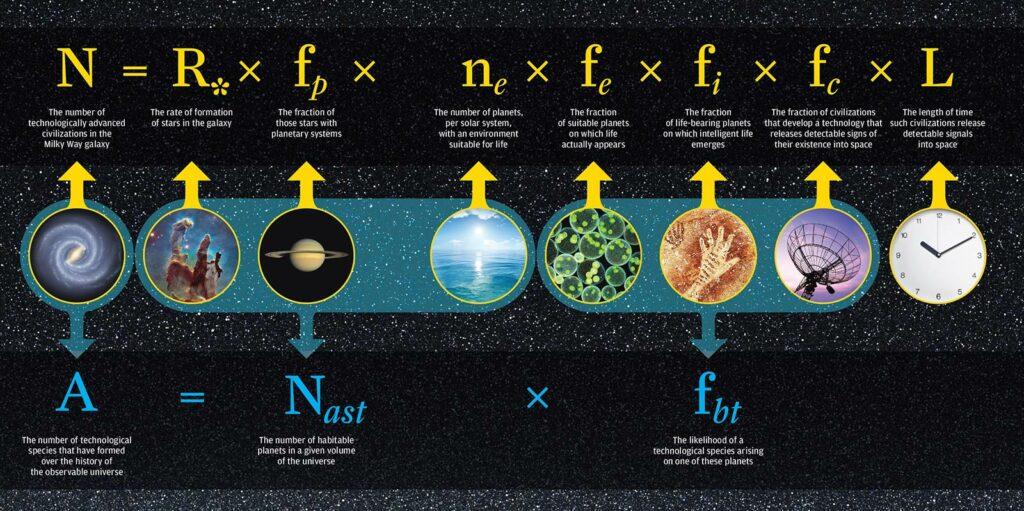 drank-equation