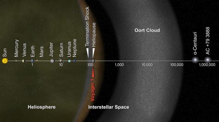 Voyager-1-y-2-misión