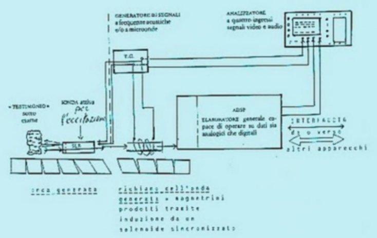 Ватикан, ЦРУ и MI6 держат в секрете прибор, позволяющий заглядывать в прошлое и в будущее. Blueprints-Chronovisor
