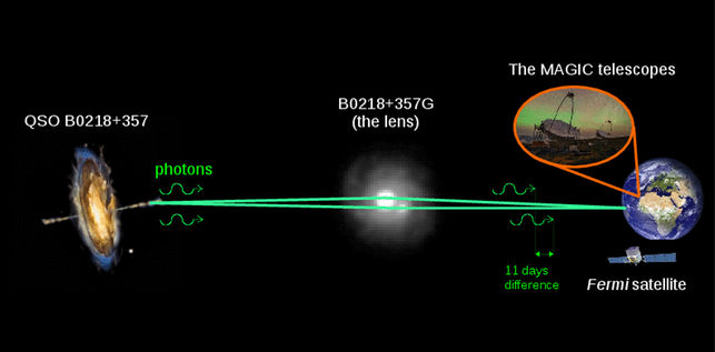 Photons are emitted from a galaxy QSO B0218+357 in the direction of the Earth. Due to the gravitational effect of the intervening galaxy B0218+357G photons form two paths that reach Earth with a delay of about 11 days. Photons were observed by both the Fermi-LAT instrument and the MAGIC telescopes. Credit: Daniel Lopez/IAC; NASA/ESA; NASA E/PO - Sonoma State University, Aurore Simonnet.