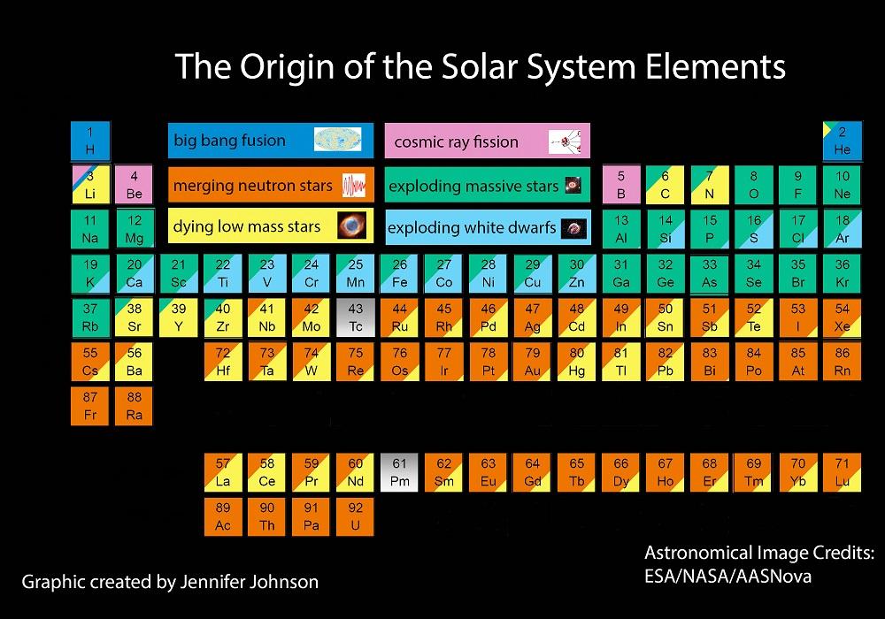 This Fascinating New Periodic Table Explains The Cosmic Origin Of