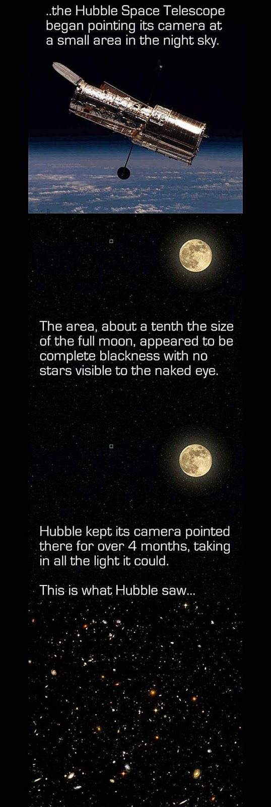 The Hubble telescope observed this area of the sky for 4 ...