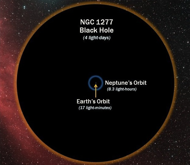 30 images that will make you RECONSIDER your ENTIRE existence Size-of-orbits-of-Earth-and-Neptune-compared-to-a-Black-Hole