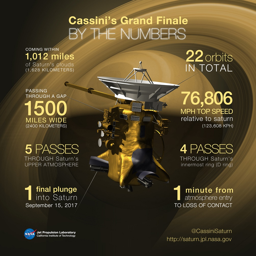 Cassini beams back the closest ever images of Saturn