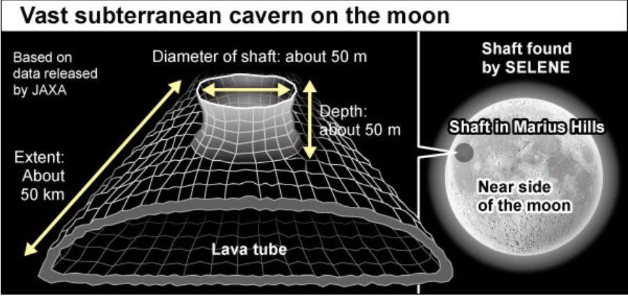 Investigadores Encuentran la Entrada a la Luna