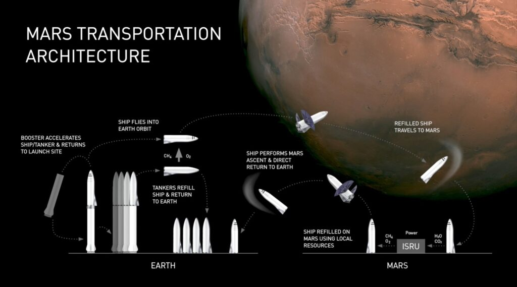 This is Elon Musk's new plan to colonize Mars starting 2022