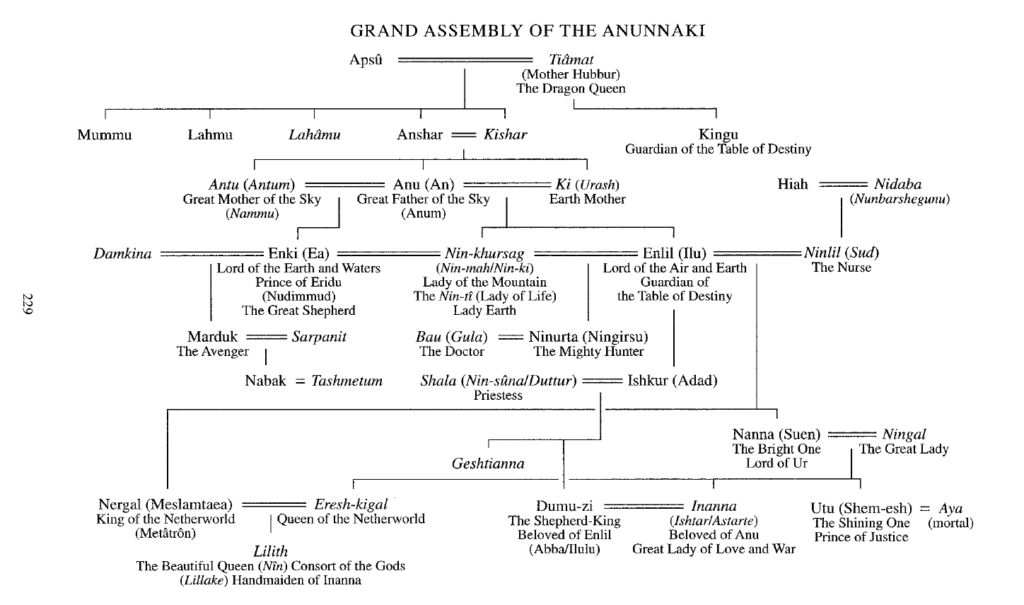 Royal-Bloodline-of-the-Anunnaki-1024x605.png