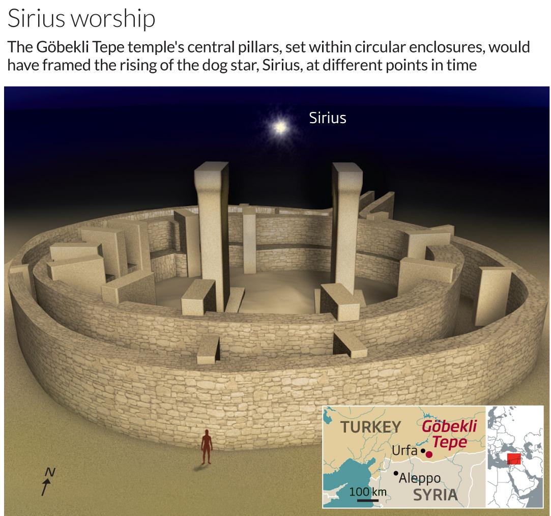 ¿Göbekli Tepe fue erigido como un observatorio cósmico donde Sirius fue adorado?