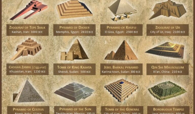 These Are Some Of The Most Prominent Pyramids On Earth