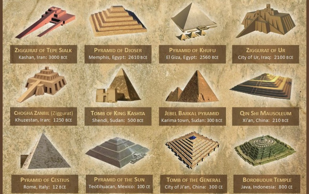 Man Builds Replica of The Great Pyramid and Taps Into