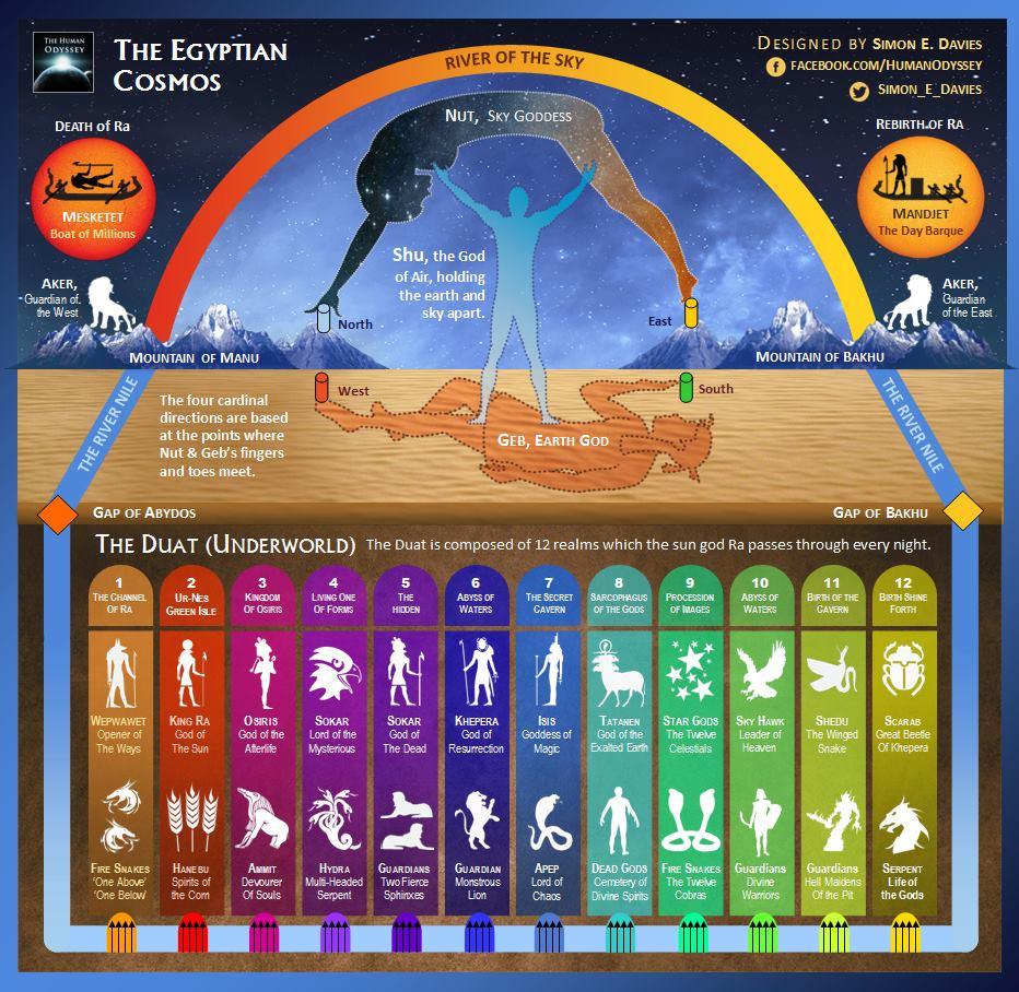 A Detailed Description Of The Ancient Egyptian Cosmos