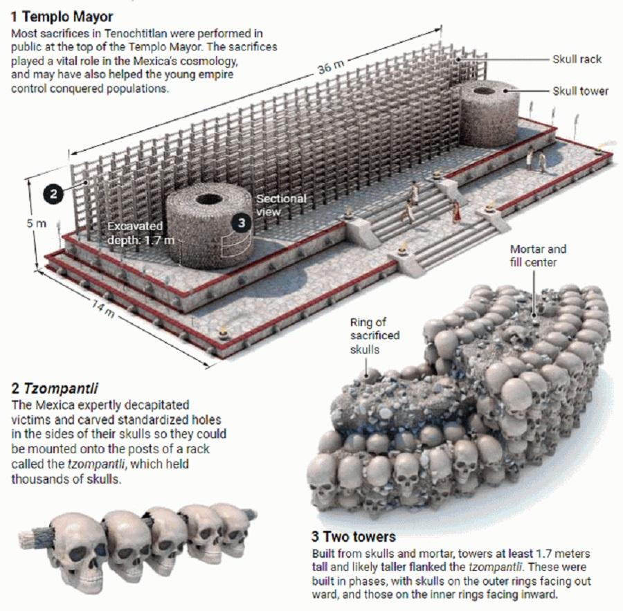 Feeding The Gods: Massive Aztec Tower of Human Skulls ...
