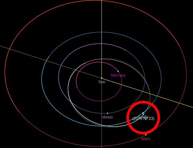 A huge asteroid approaches Earth, August 29, 2018 Asteroid-Close-Approach